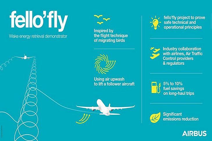 Преимущества концепции fello-fly