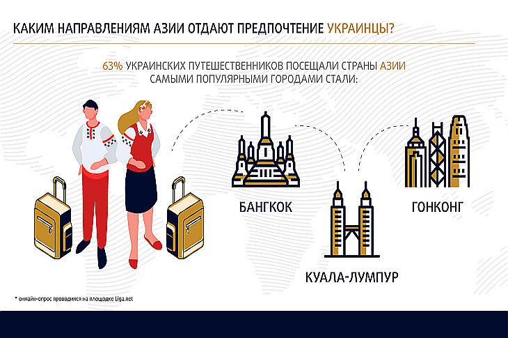 Определены самые популярные среди украинцев направления в Азии