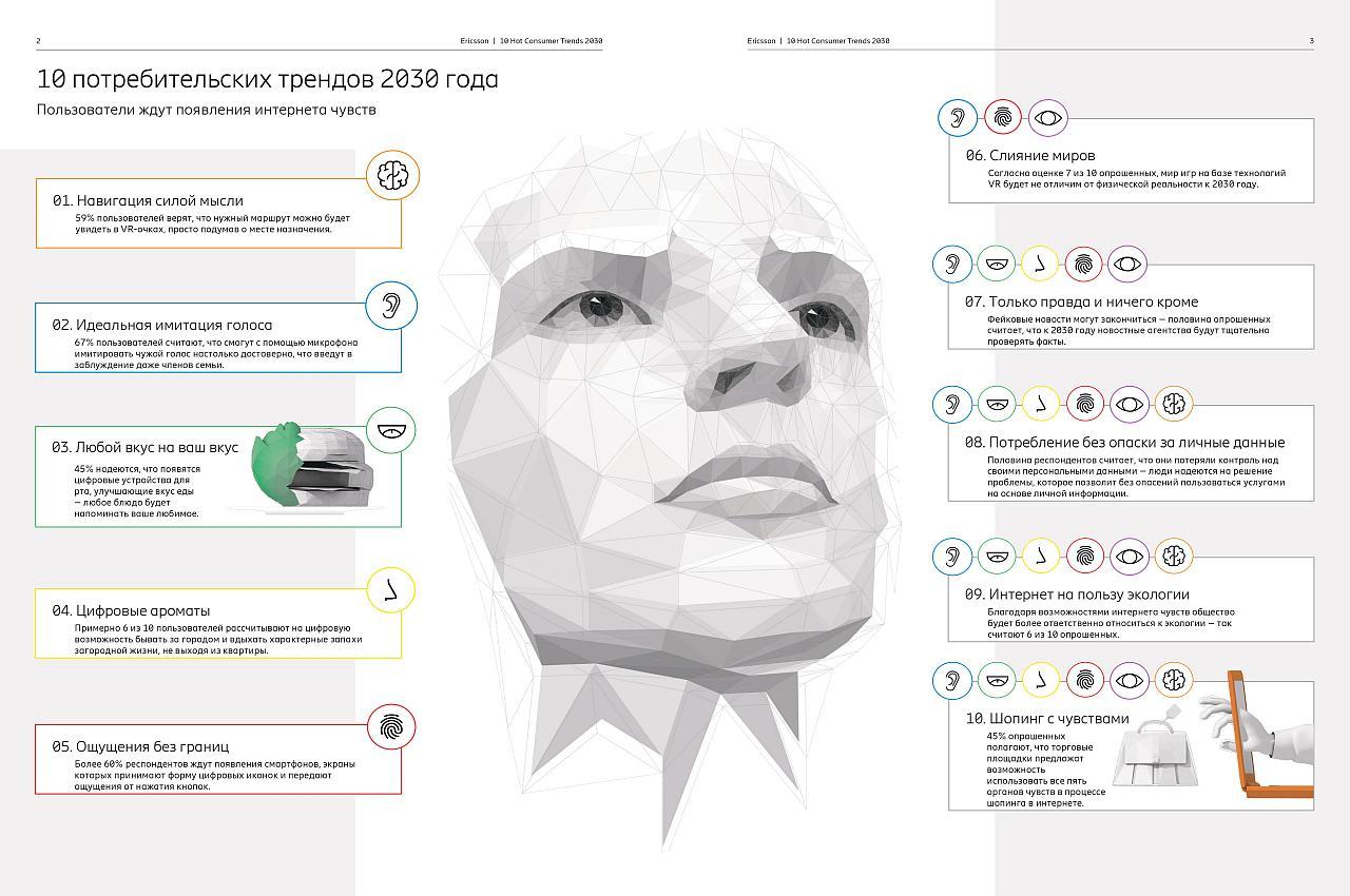 Потребительские тренды 2030 г.