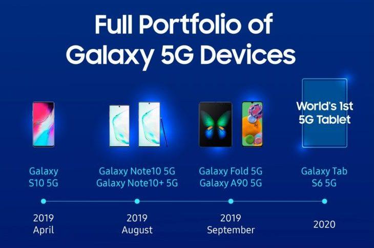 5G-смартфоны Samsung — в 2019 г. их продано 6,7 миллионов