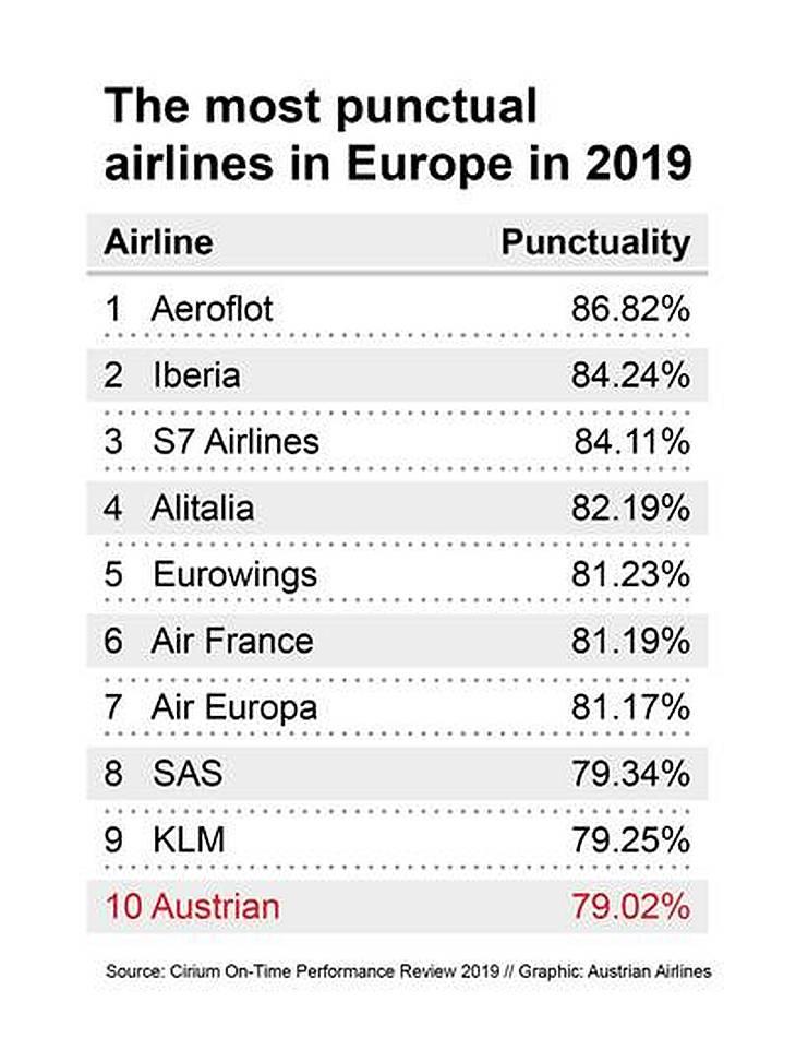 ТОП-10 самых пунктуальных авиакомпаний