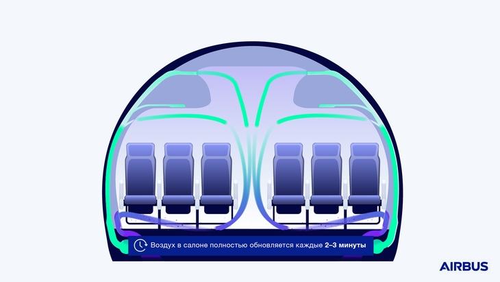 Воздух в самолете Airbus